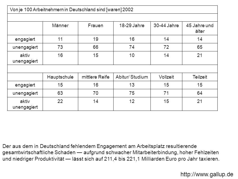 Von je 100 Arbeitnehmern in Deutschland sind [waren] 2002